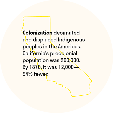 Colonization decimated and displaced Indigenous peoples in the Americas. California's precolonial population was 200,000. By 1870, it was 12,000-94% fewer.