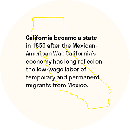 California became a state in 1850 after the Mexican-American War. California's economy has long relied on the low-wage labor of temporary and permanent migrants from Mexico.