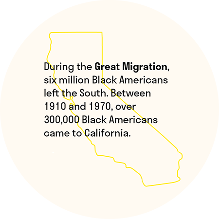 During the Great Migration, six million Black Americans left the South. Between 1910 and 1970, over 300,000 Black Americans came to California.