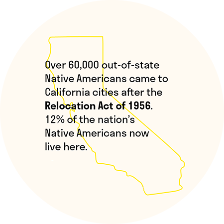 Over 60,000 out-of-state Native Americans came to California cities after the Relocation Act of 1956. 12% of the nation's Native Americans now live here.