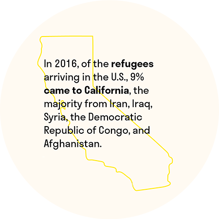 In 2016, of the refugees arriving in the U.S., 9% came to California, the majority from Iran, Iraq, Syria, the Democratic Republic of Congo, and Afghanistan.