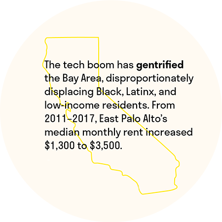 The tech boom has gentrified the Bay Area, disproportionatelydisplacing Black, Latinx, and low-income residents. From 2011-2017, East Palo Alto's median monthly rent increased $1,300 to $3,500.